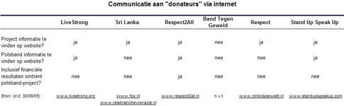 communicatie aan donateurs
