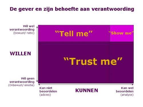 tell me trust me
